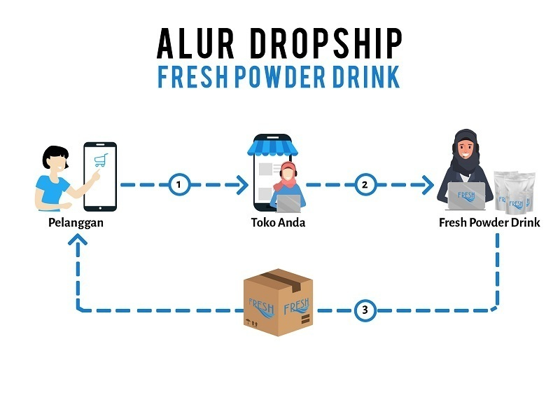 buka usaha dropshipper fresh powder drink